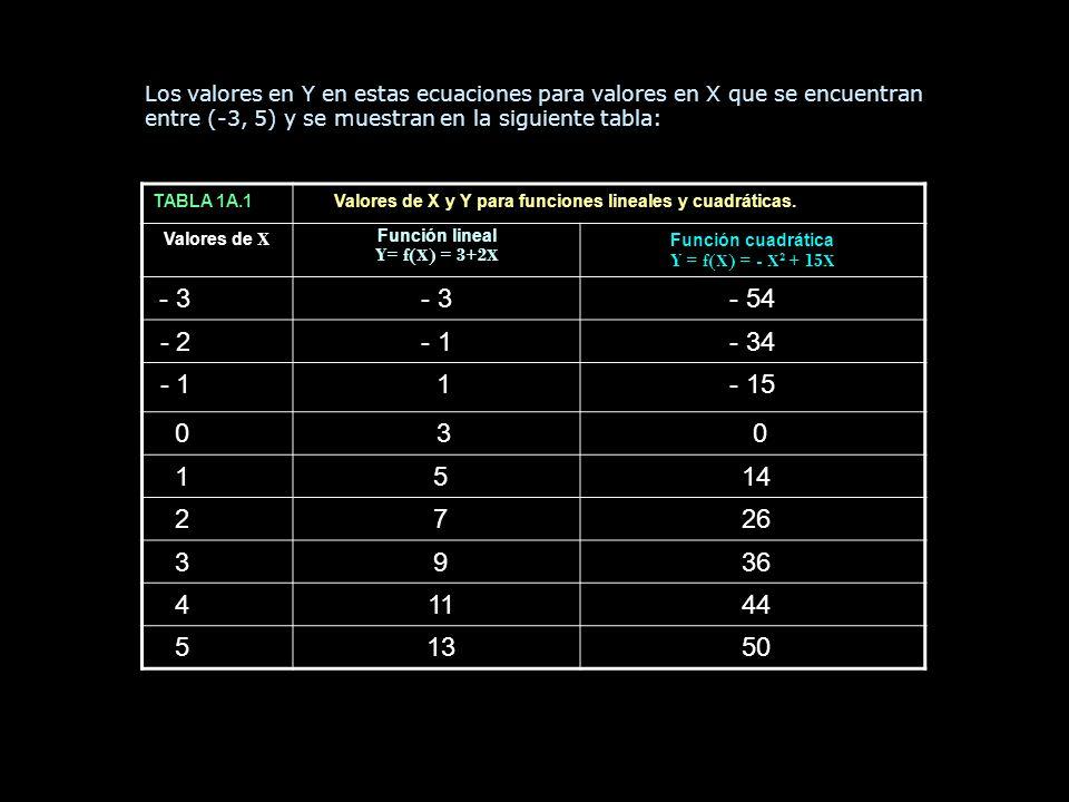 Los valores en Y en estas ecuaciones para valores en X que se encuentran entre (-3, 5) y se muestran en la siguiente tabla: TABLA 1A.1 Valores de X y