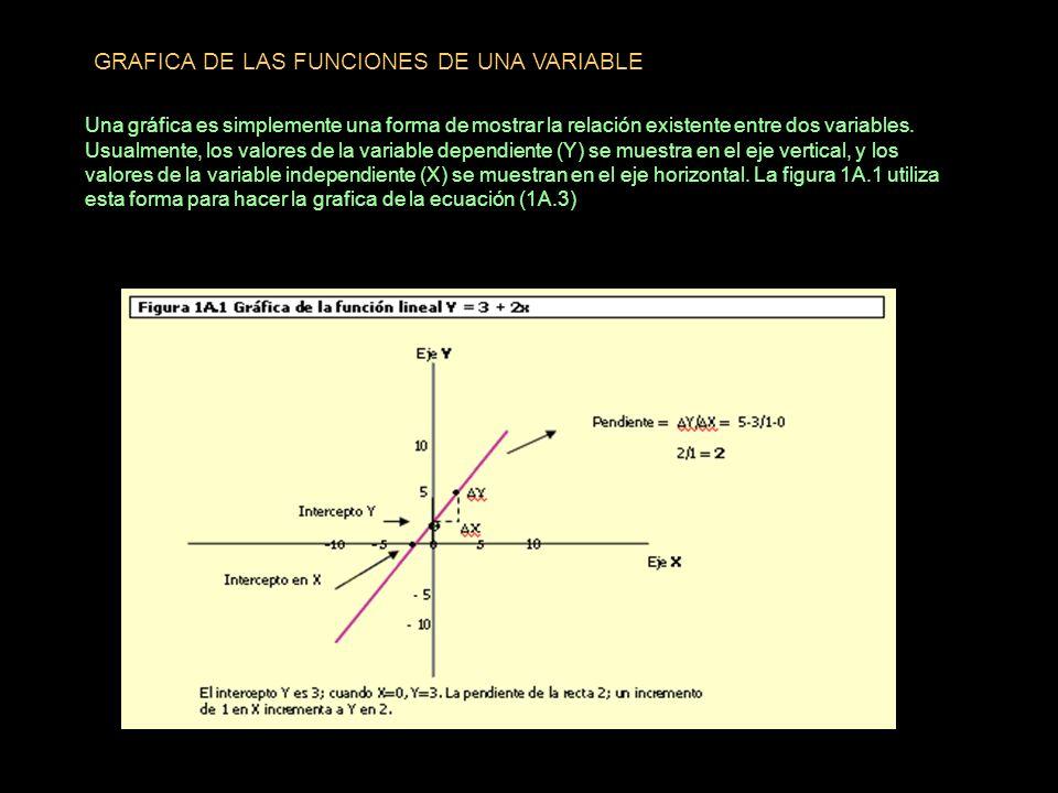 GRAFICA DE LAS FUNCIONES DE UNA VARIABLE Una gráfica es simplemente una forma de mostrar la relación existente entre dos variables. Usualmente, los va