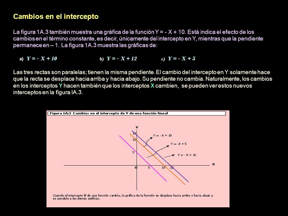 Cambios en el intercepto La figura 1A.3 también muestra una gráfica de la función Y = - X + 10. Está indica el efecto de los cambios en el término con