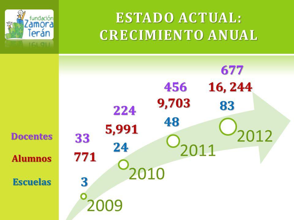 ESTADO ACTUAL: CRECIMIENTO ANUAL 2009 2010 2011 20123 24 48 83 Escuelas 771 Alumnos 5,991 9,703 16, 244 33Docentes 224 677 456