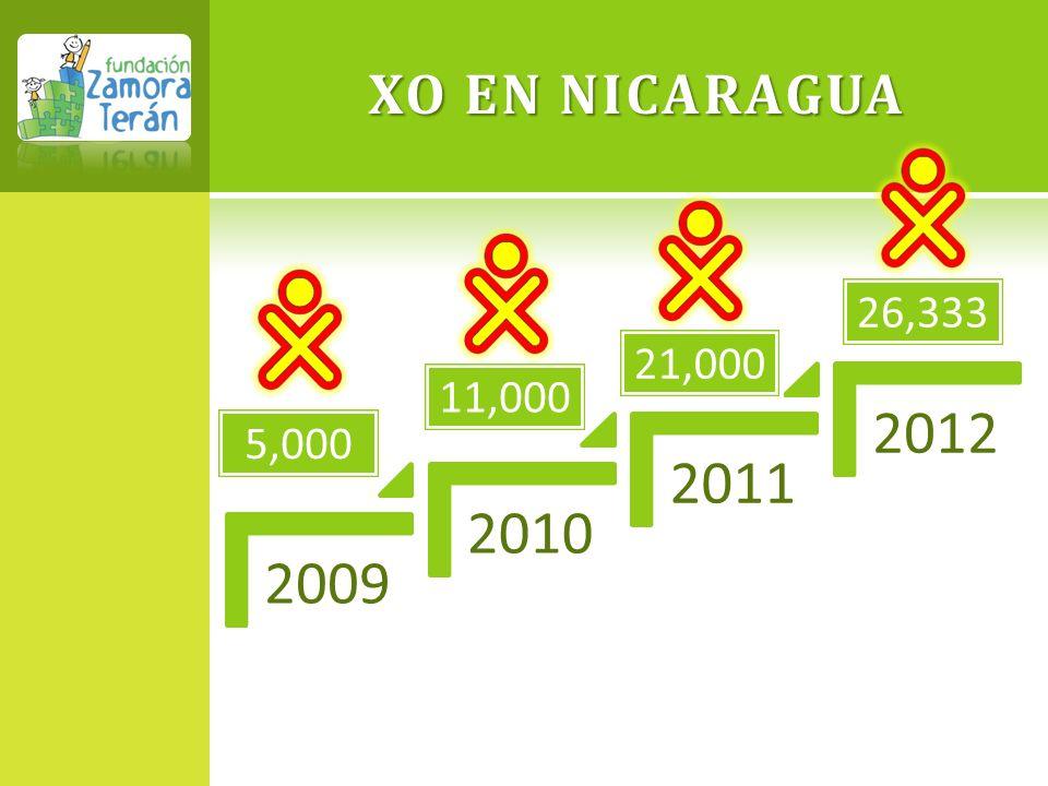 XO EN NICARAGUA 2009 2010 2011 2012 5,000 11,000 21,000 26,333