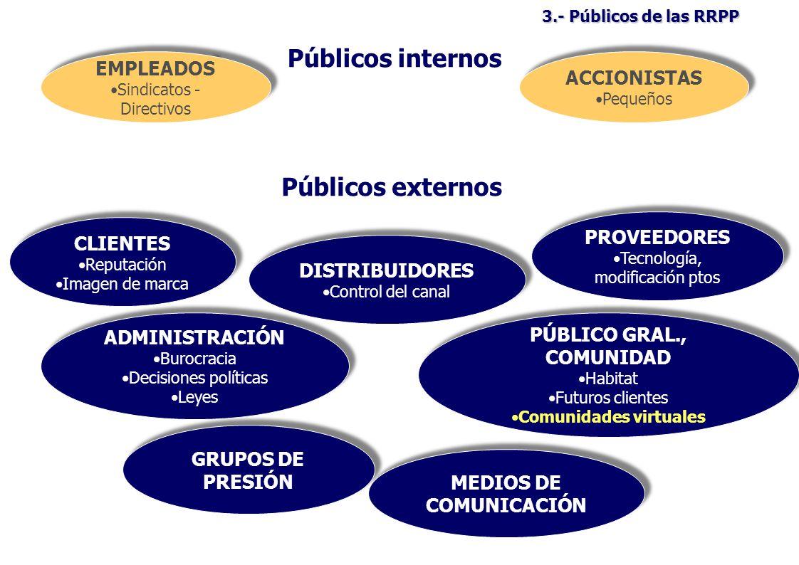 3.- Públicos de las RRPP Públicos internos EMPLEADOS Sindicatos - Directivos EMPLEADOS Sindicatos - Directivos CLIENTES Reputación Imagen de marca CLIENTES Reputación Imagen de marca ACCIONISTAS Pequeños ACCIONISTAS Pequeños Públicos externos PROVEEDORES Tecnología, modificación ptos PROVEEDORES Tecnología, modificación ptos DISTRIBUIDORES Control del canal DISTRIBUIDORES Control del canal ADMINISTRACIÓN Burocracia Decisiones políticas Leyes ADMINISTRACIÓN Burocracia Decisiones políticas Leyes PÚBLICO GRAL., COMUNIDAD Habitat Futuros clientes Comunidades virtuales PÚBLICO GRAL., COMUNIDAD Habitat Futuros clientes Comunidades virtuales GRUPOS DE PRESIÓN MEDIOS DE COMUNICACIÓN