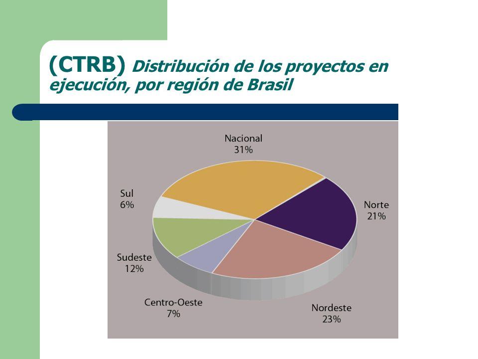 (CTRB) Distribución de los proyectos en ejecución, por región de Brasil