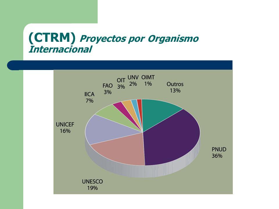 (CTRM) Proyectos por Organismo Internacional