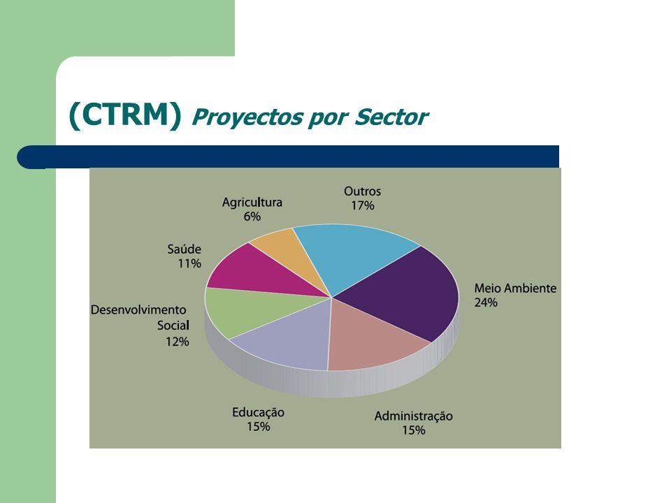 (CTRM) Proyectos por Sector