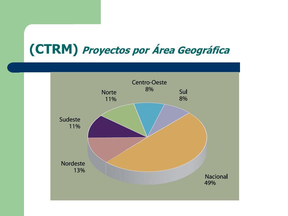 (CTRM) Proyectos por Área Geográfica