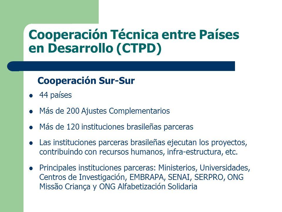 Cooperación Sur-Sur 44 países Más de 200 Ajustes Complementarios Más de 120 instituciones brasileñas parceras Las instituciones parceras brasileñas ejecutan los proyectos, contribuindo con recursos humanos, infra-estructura, etc.