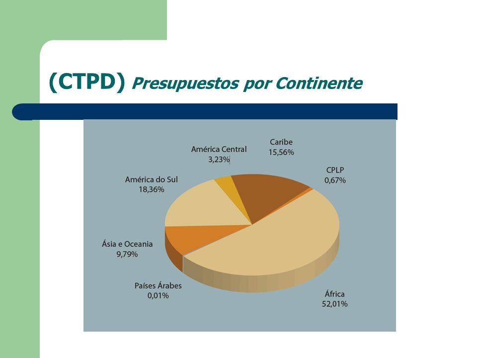 (CTPD) Presupuestos por Continente