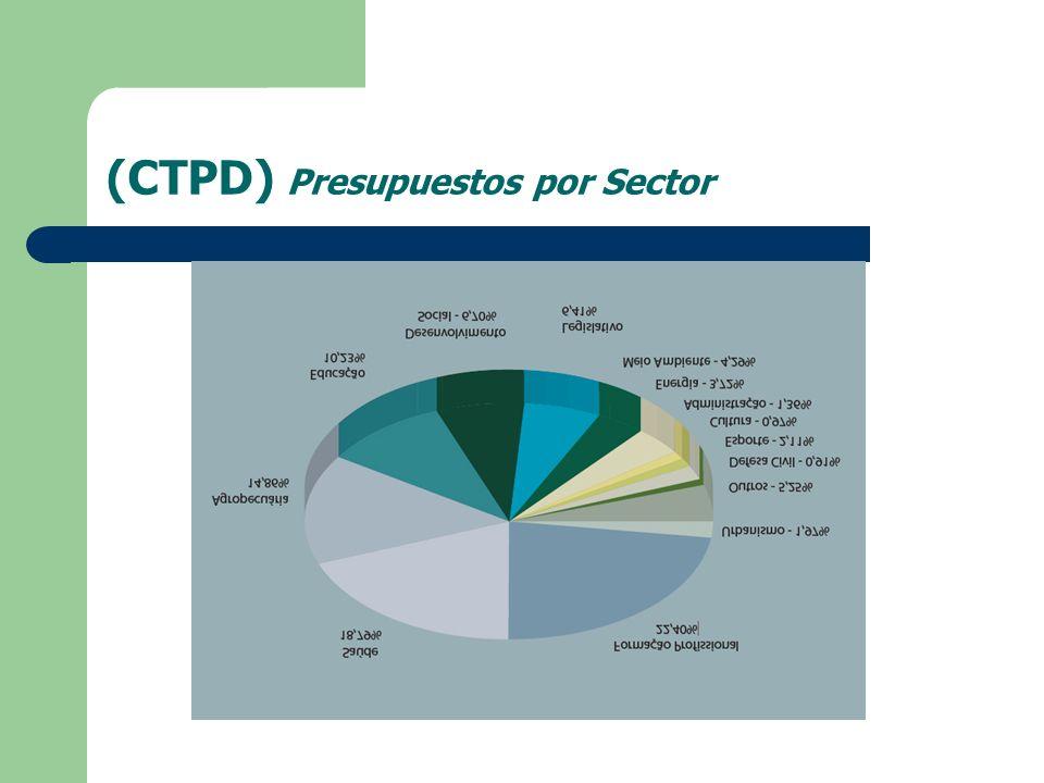 (CTPD) Presupuestos por Sector