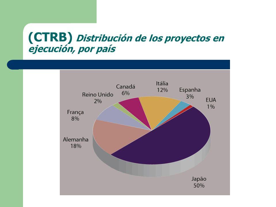 (CTRB) Distribución de los proyectos en ejecución, por país