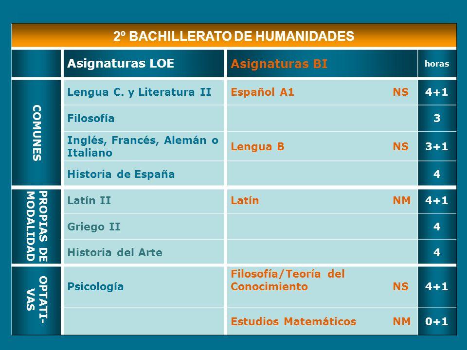 2º BACHILLERATO DE HUMANIDADES Asignaturas LOEAsignaturas BI horas COMUNES Lengua C. y Literatura IIEspañol A1NS4+1 Filosofía3 Inglés, Francés, Alemán