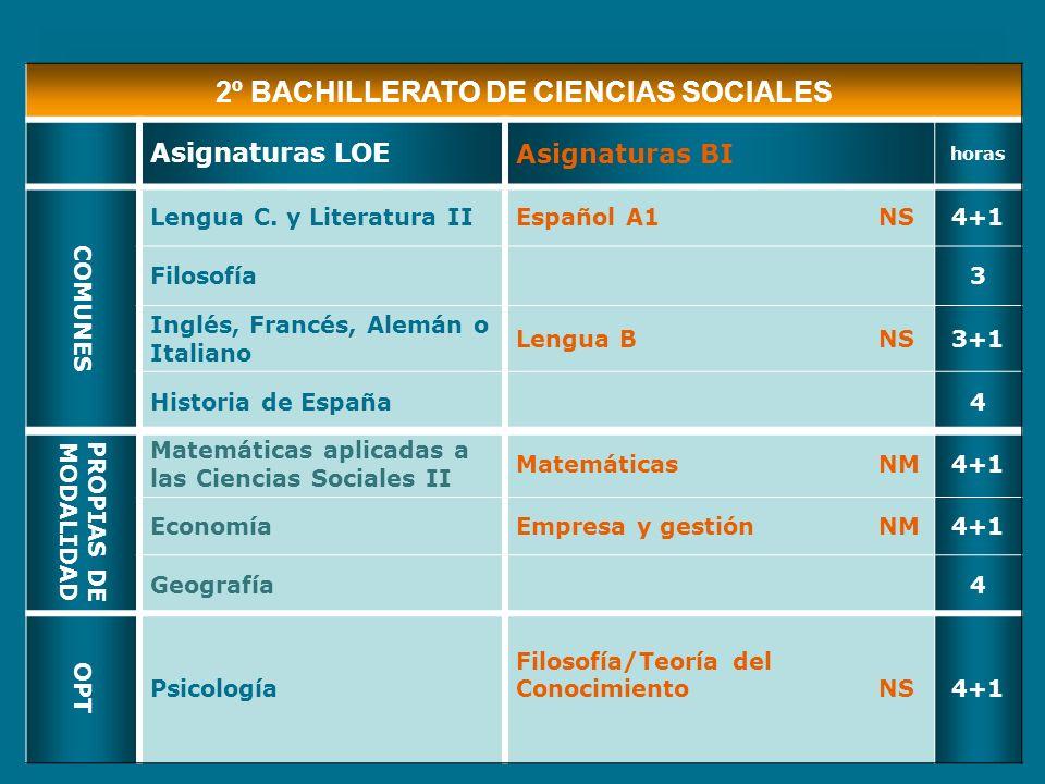 2º BACHILLERATO DE CIENCIAS SOCIALES Asignaturas LOEAsignaturas BI horas COMUNES Lengua C. y Literatura IIEspañol A1NS4+1 Filosofía3 Inglés, Francés,