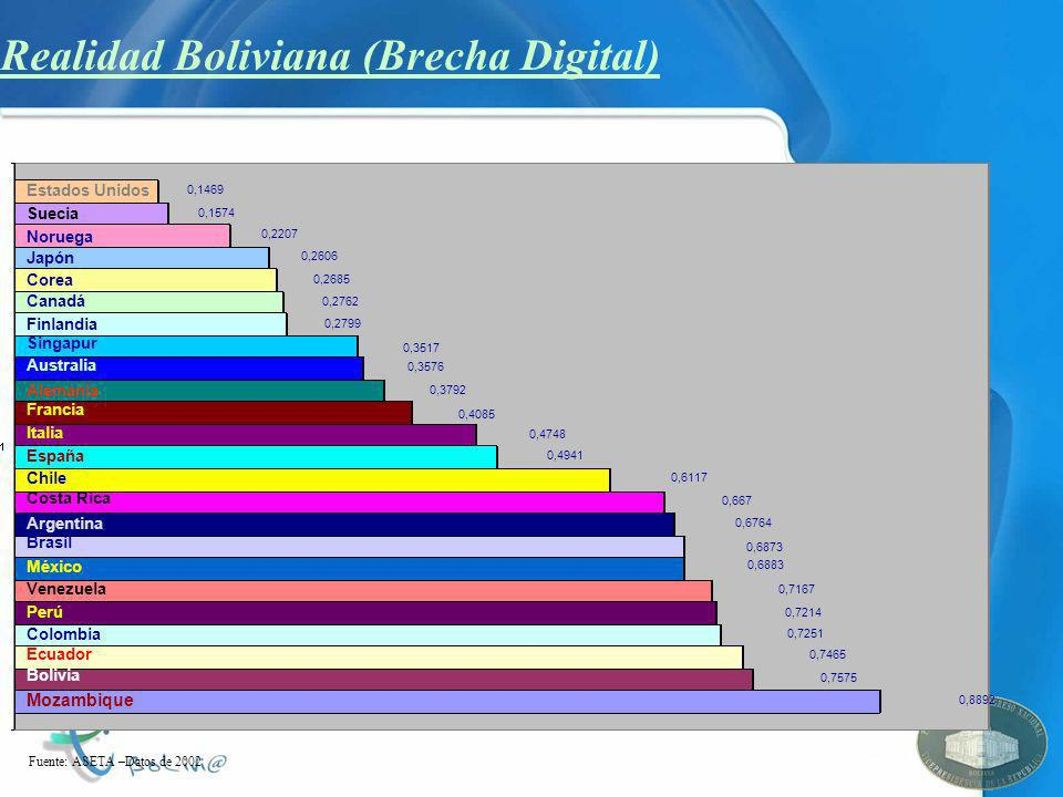 Realidad Boliviana (Brecha Digital) Fuente: ASETA –Datos de 2002 Estados Unidos Suecia Finlandia Noruega Japón Canadá Australia Corea Singapur Costa R