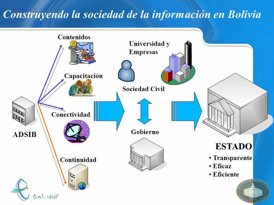 Construyendo la sociedad de la información en Bolivia ESTADO Transparente Eficaz Eficiente Conectividad Contenidos Capacitación ADSIB Continuidad Univ