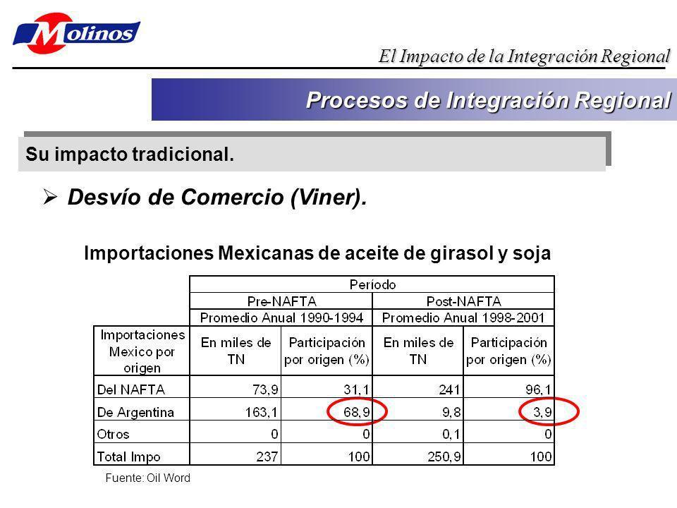 Su impacto tradicional. Procesos de Integración Regional El Impacto de la Integración Regional Importaciones Mexicanas de aceite de girasol y soja Fue