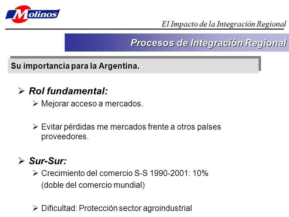 Su importancia para la Argentina. Procesos de Integración Regional El Impacto de la Integración Regional Rol fundamental: Mejorar acceso a mercados. E