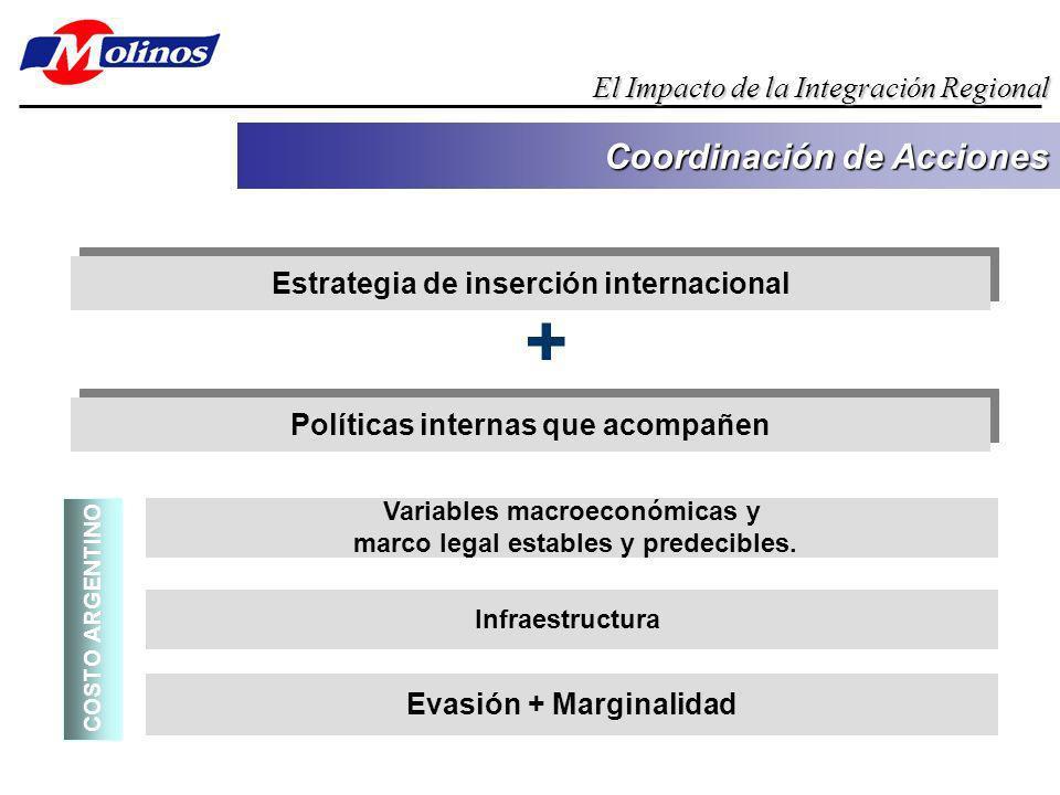 Estrategia de inserción internacional Coordinación de Acciones El Impacto de la Integración Regional Políticas internas que acompañen Variables macroeconómicas y marco legal estables y predecibles.