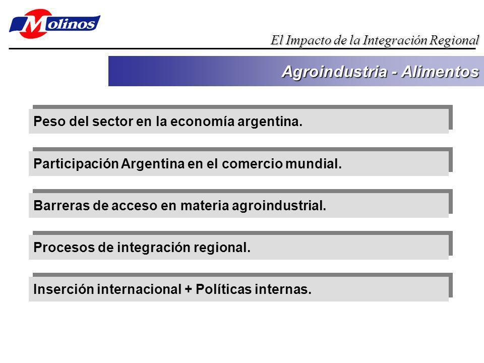 Peso del sector en la economía argentina. Agroindustria - Alimentos El Impacto de la Integración Regional Participación Argentina en el comercio mundi