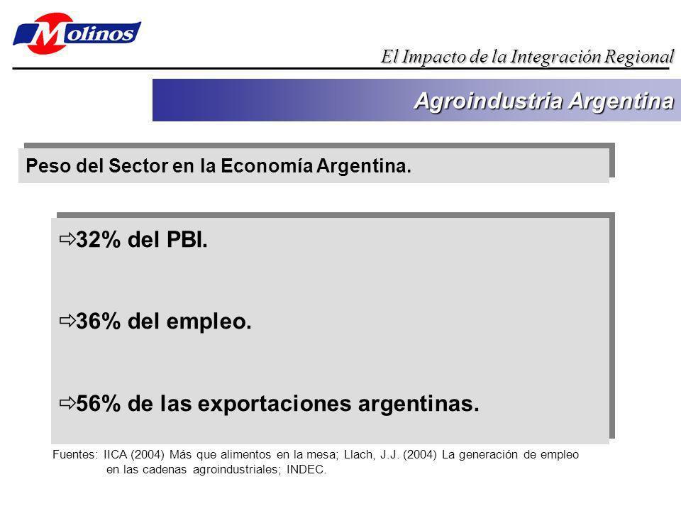 Peso del Sector en la Economía Argentina. Agroindustria Argentina El Impacto de la Integración Regional 32% del PBI. 36% del empleo. 56% de las export