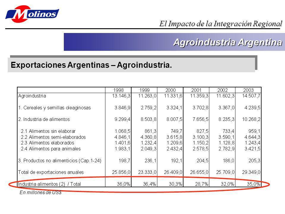 Exportaciones de Argentina en millones de dólares Paises Destino19901991199219931994199519961997199819992000200120022003 Var% 2003/ 2002 Brasil1.4231.4891.6712.8143.6555.4846.61581337.9495.6906.9906.2724.8284.605-4,6% Paraguay14717827235849963158362462256359248734142123,3% Uruguay263311384512650654718840843812808733527525-0,4% Total Intra Mercosur1.8331.9772.3273.6844.8046.7707.9169.5979.4147.0658.3917.4925.6965.551 Fuente: Centro de Economía Internacional Importaciones de Argentina en millones de dólares Paises Destino19901991199219931994199519961997199819992000200120022003 Var% 2002/ 2001 Brasil7151.5323.3673.6644.3254.1755.3266.9147.0555.5966.4435.2302.5174.70186,7% Paraguay40 62676314018232034830429530325529415,1% Uruguay7916624729739527929337152838942532812216333,4% Total Intra Mercosur8331.7383.6764.0294.7844.5945.8007.6047.9306.2897.1625.8612.8945.15878,2% Fuente: Centro de Economía Internacional Back up