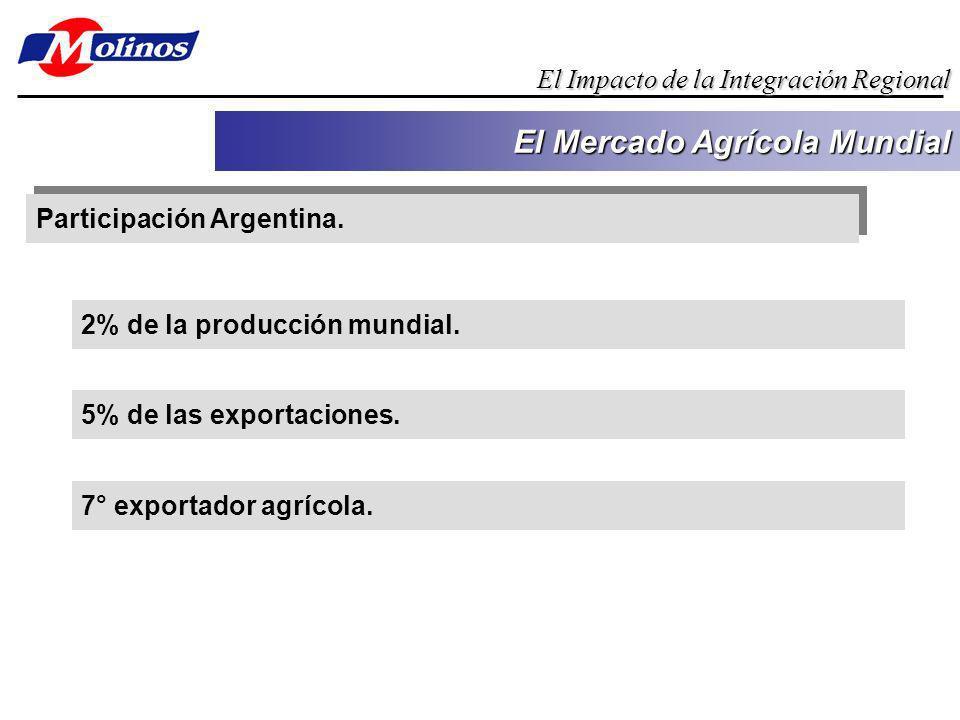 Participación Argentina. El Mercado Agrícola Mundial El Impacto de la Integración Regional 2% de la producción mundial. 5% de las exportaciones. 7° ex