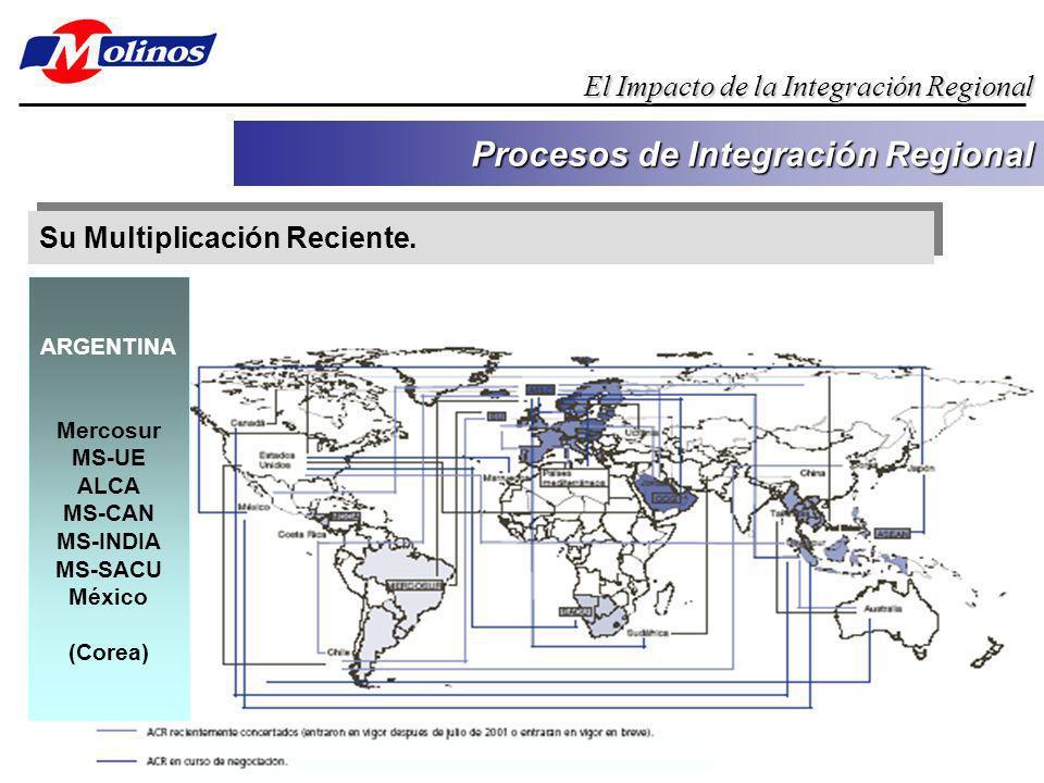 Su Multiplicación Reciente. Procesos de Integración Regional El Impacto de la Integración Regional ARGENTINA Mercosur MS-UE ALCA MS-CAN MS-INDIA MS-SA