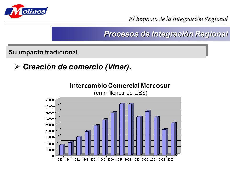 Su impacto tradicional. Procesos de Integración Regional El Impacto de la Integración Regional Creación de comercio (Viner). Intercambio Comercial Mer