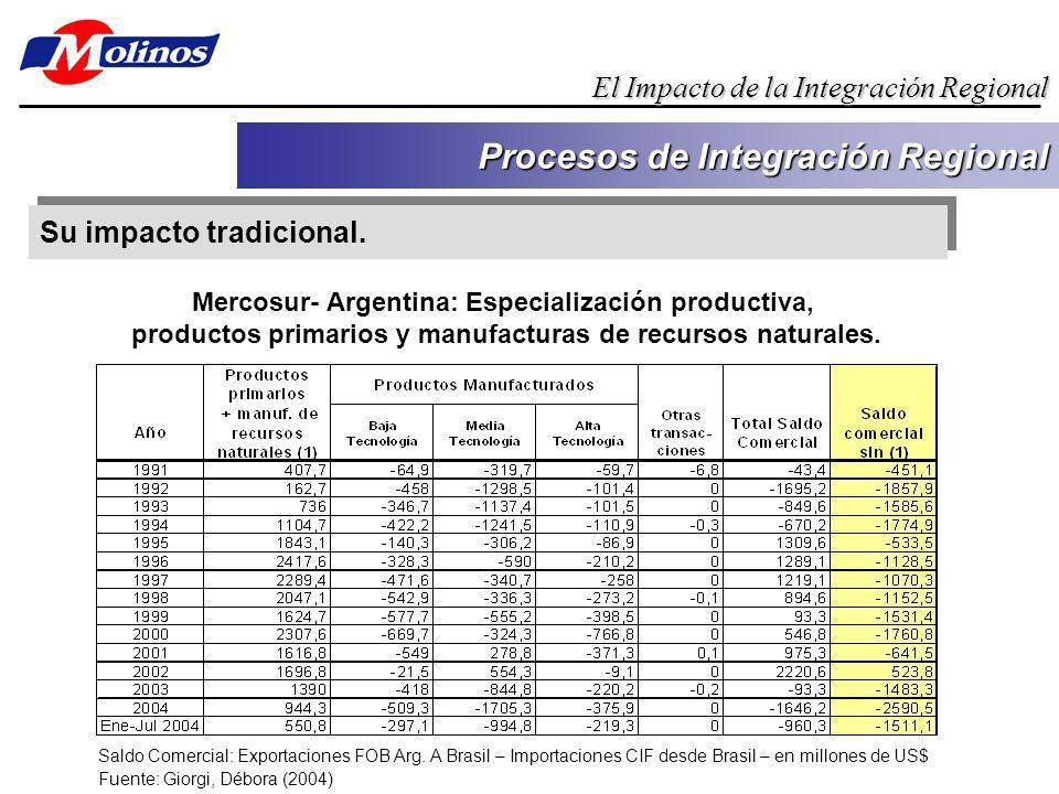 Su impacto tradicional. Procesos de Integración Regional El Impacto de la Integración Regional Saldo Comercial: Exportaciones FOB Arg. A Brasil – Impo