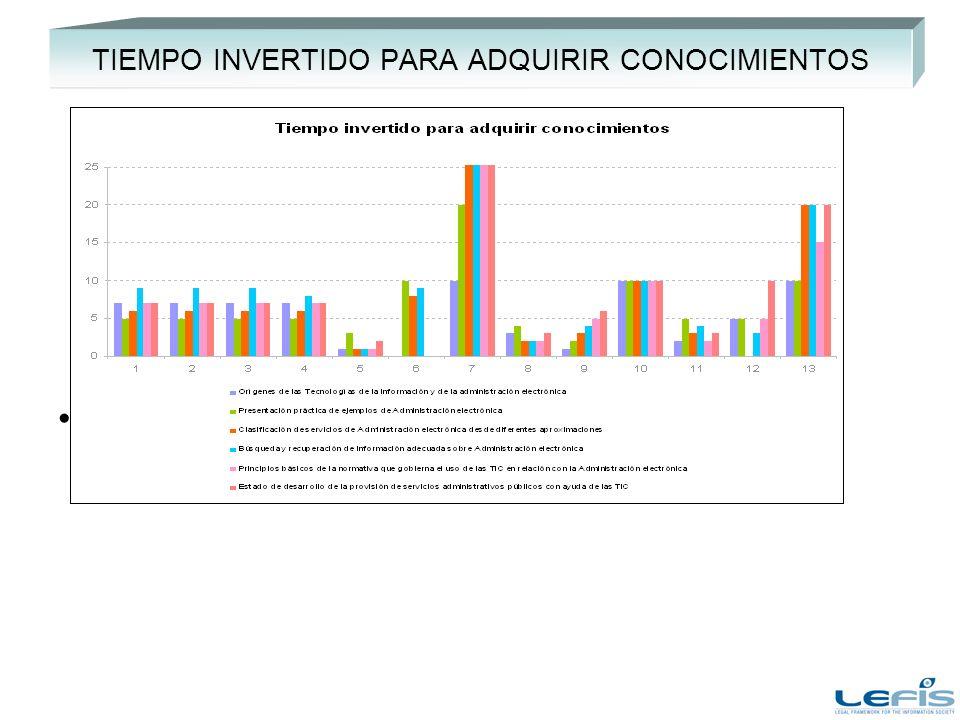 TIEMPO INVERTIDO PARA ADQUIRIR CONOCIMIENTOS Añadir comentarios