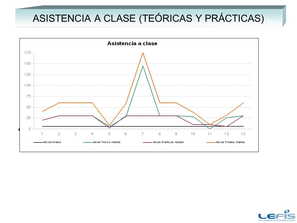 ASISTENCIA A CLASE (TEÓRICAS Y PRÁCTICAS) Añadir comentarios