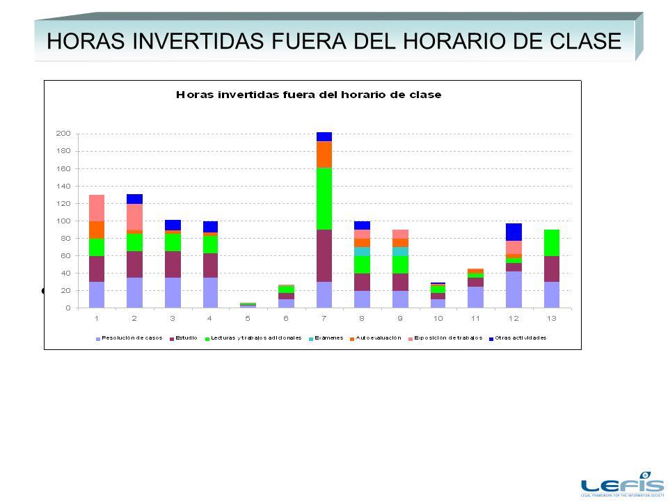 HORAS INVERTIDAS FUERA DEL HORARIO DE CLASE Añadir comentarios