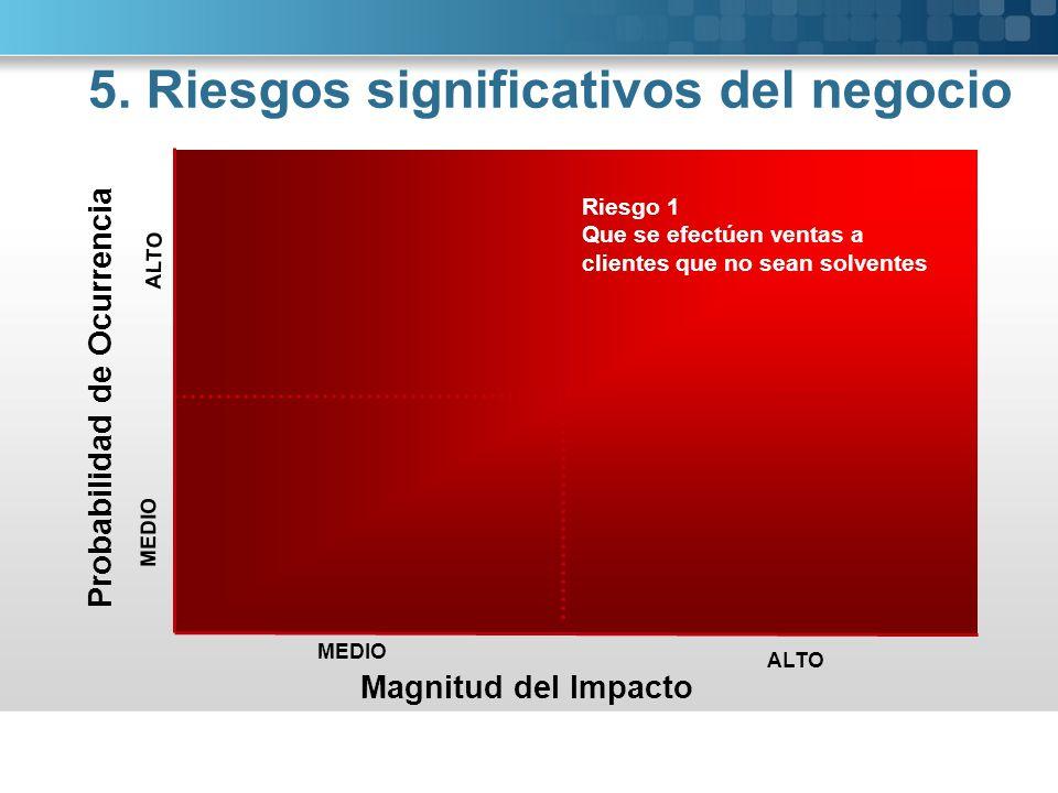 Probabilidad de Ocurrencia Magnitud del Impacto ALTO MEDIO ALTO MEDIO Riesgo 1 Que se efectúen ventas a clientes que no sean solventes 5. Riesgos sign