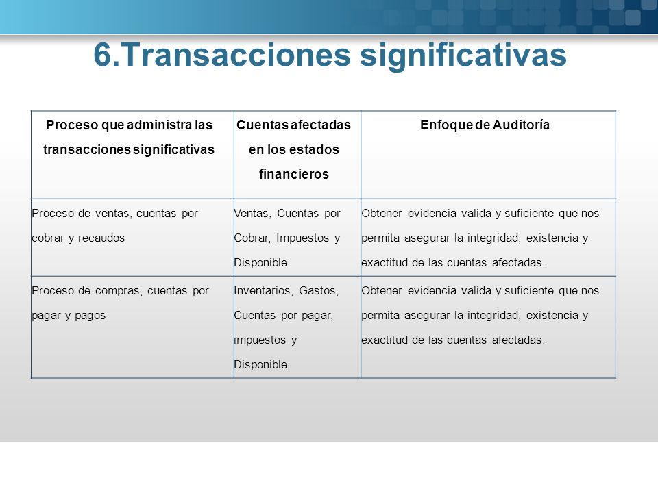 Proceso que administra las transacciones significativas Cuentas afectadas en los estados financieros Enfoque de Auditoría Proceso de ventas, cuentas p