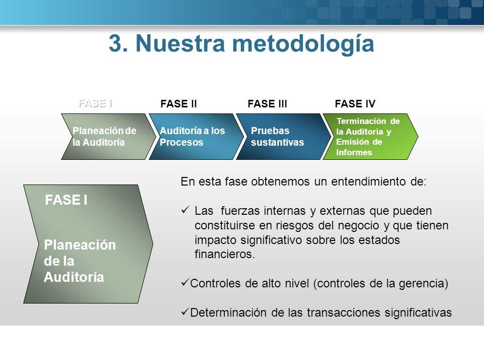 FASE IIFASE IIIFASE IV En esta fase obtenemos un entendimiento de: Las fuerzas internas y externas que pueden constituirse en riesgos del negocio y qu