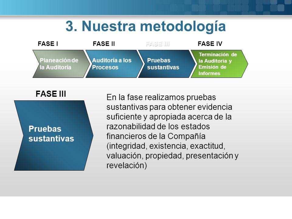 3. Nuestra metodología Pruebas sustantivas FASE III FASE IV En la fase realizamos pruebas sustantivas para obtener evidencia suficiente y apropiada ac