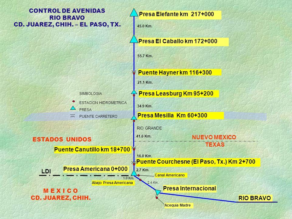 2.7 Km. 16.0 Km. Puente Courchesne (El Paso, Tx.) Km 2+700 Presa Americana 0+000 Puente Canutillo km 18+700 Presa Mesilla Km 60+300 Presa Leasburg Km