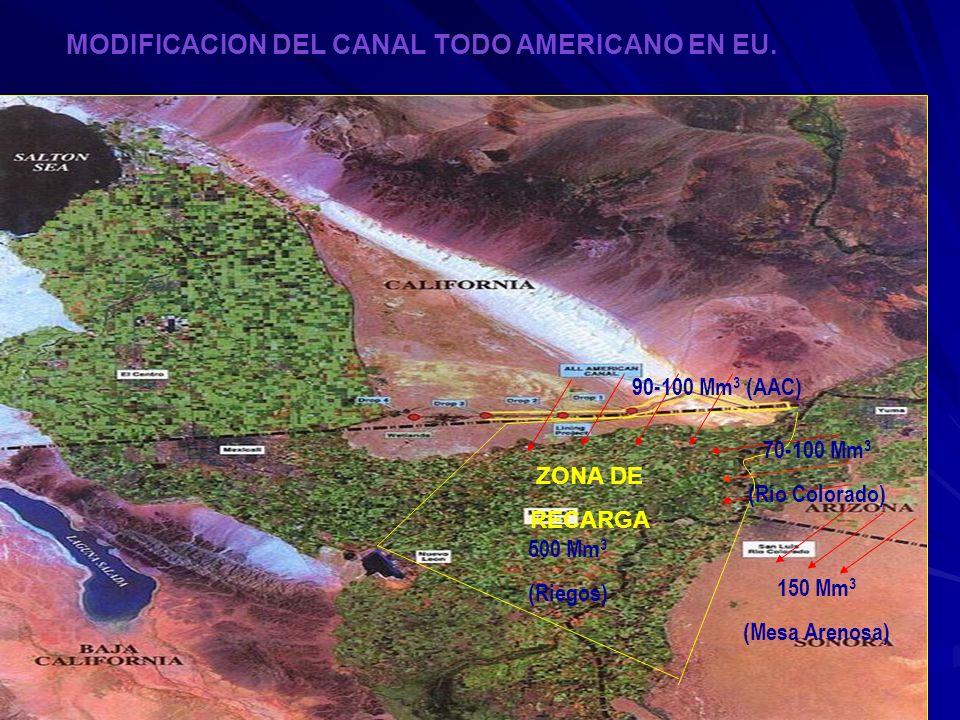 ZONA DE RECARGA 500 Mm 3 (Riegos) 90-100 Mm 3 (AAC) 150 Mm 3 (Mesa Arenosa) 70-100 Mm 3 (Río Colorado) MODIFICACION DEL CANAL TODO AMERICANO EN EU.