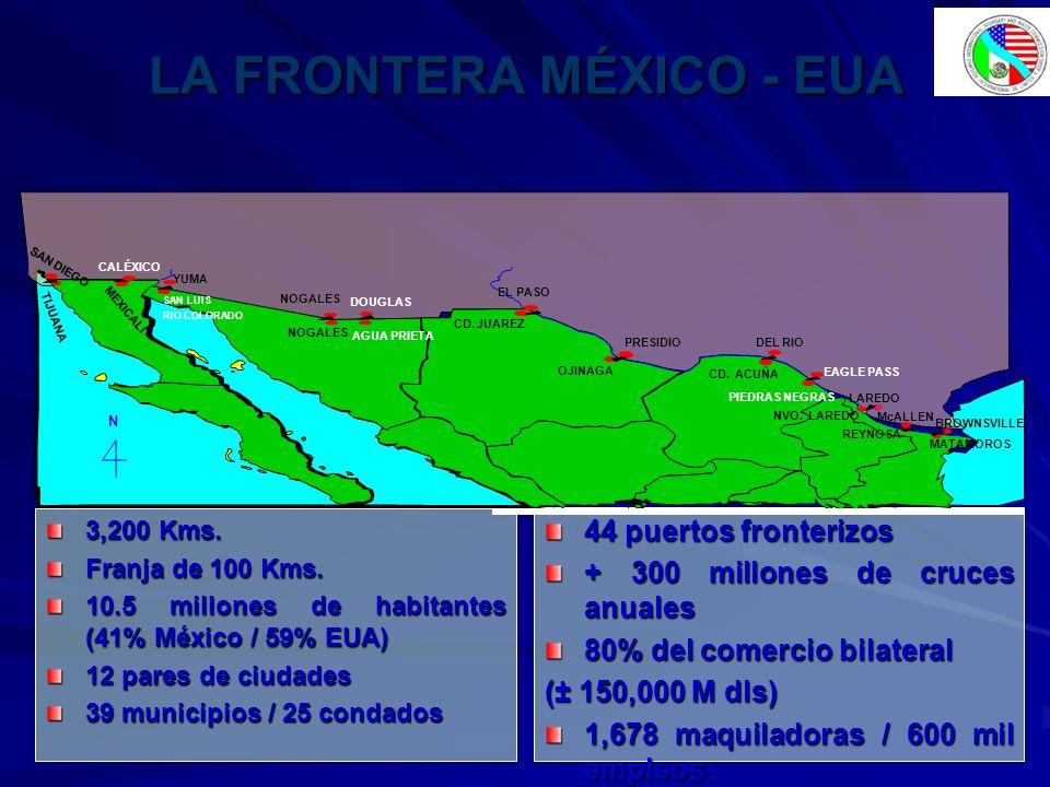 LA FRONTERA MÉXICO - EUA 3,200 Kms. Franja de 100 Kms. 10.5 millones de habitantes (41% México / 59% EUA) 12 pares de ciudades 39 municipios / 25 cond