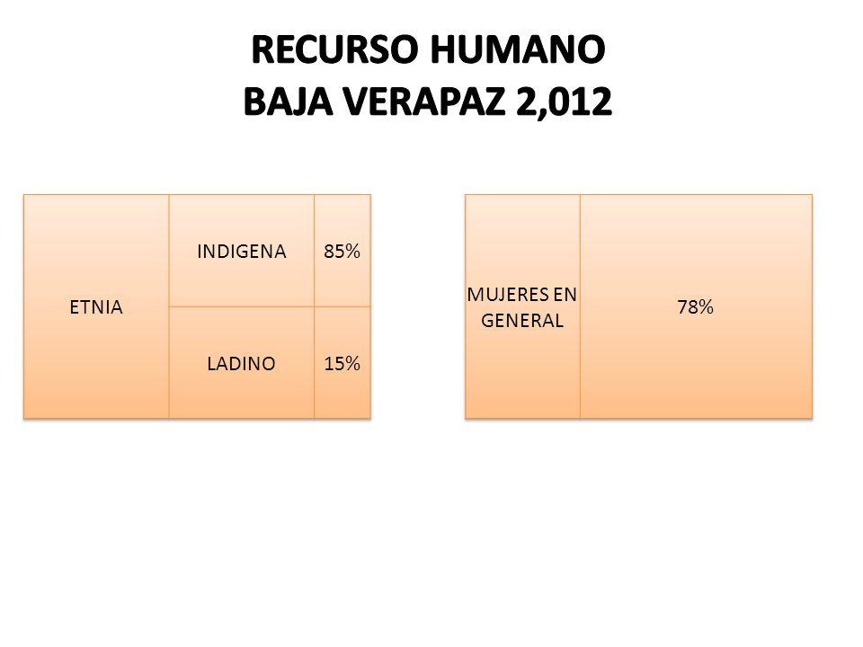 PORCENTAJE PERSONAL POR POBLACION 2007MEDICOS / HABITANTE13,548 ENFERMERAS / HABITANTE32,117 AUXILIAR DE ENFERMERIA /HABITANTE2,574 TECNICO EN LABORATORIO / HABITANTE51,483 PSICOLOGOS / HABITANTE128,708 2008MEDICOS / HABITANTE13,682 ENFERMERAS / HABITANTE25,996 AUXILIAR DE ENFERMERIA / HABITANTE2,475 TECNICO EN LABORATORIO / HABITANTE59,992 PSICOLOGOS / HABITANTE129,980 2009MEDICOS / HABITANTE8,966 ENFERMERAS / HABITANTE14,944 AUXILIAR DE ENFERMERIA / HABITANTE2,490 TECNICO EN LABORATORIO / HABITANTE38,428 SICOLOGOS / HABITANTE134,500 2010MEDICOS / HABITANTE8,233 ENFERMERAS / HABITANTE18,103 AUXILIAR DE ENFERMERIA / HABITANTE2,027 TECNICO EN LABORATORIO / HABITANTE30,189 PSICOLOGOS / HABITANTE135,854 EDUCADORES / HABITANTE67,927 2011 MEDICOS / HABITANTE8,244 ENFERMERAS / HABITANTE14,014 AUXILIAR DE ENFERMERIA / HABITANTE1,698 TECNICO EN LABORATORIO / HABITANTE31,144 PSICOLOGOS / HABITANTE140,148 EDUCADORES / HABITANTE35,037