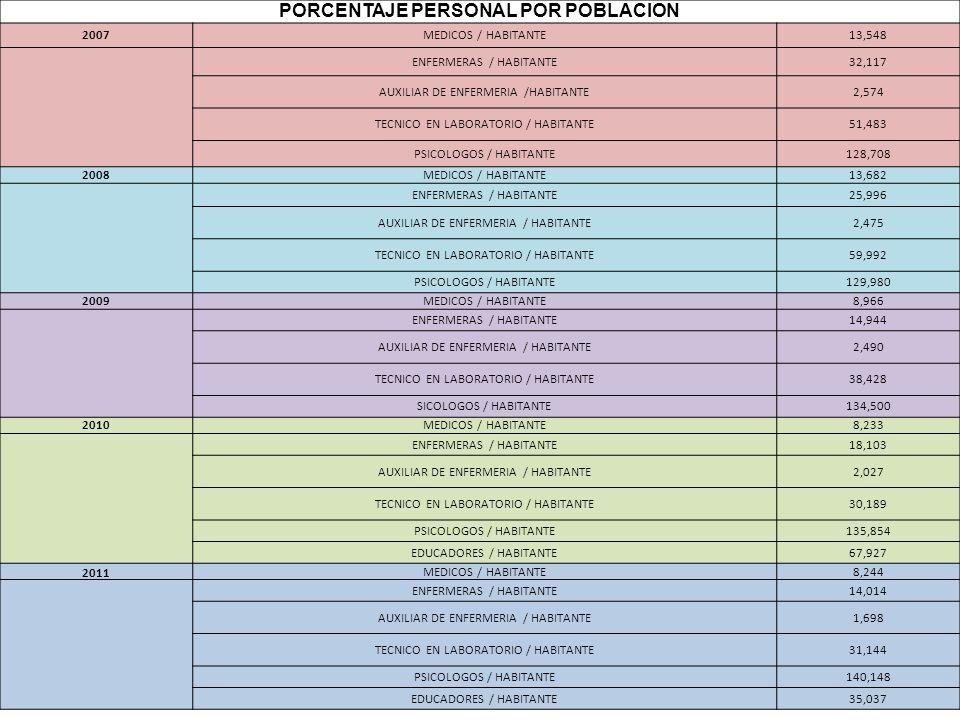 PORCENTAJE PERSONAL POR POBLACION 2007MEDICOS / HABITANTE13,548 ENFERMERAS / HABITANTE32,117 AUXILIAR DE ENFERMERIA /HABITANTE2,574 TECNICO EN LABORAT