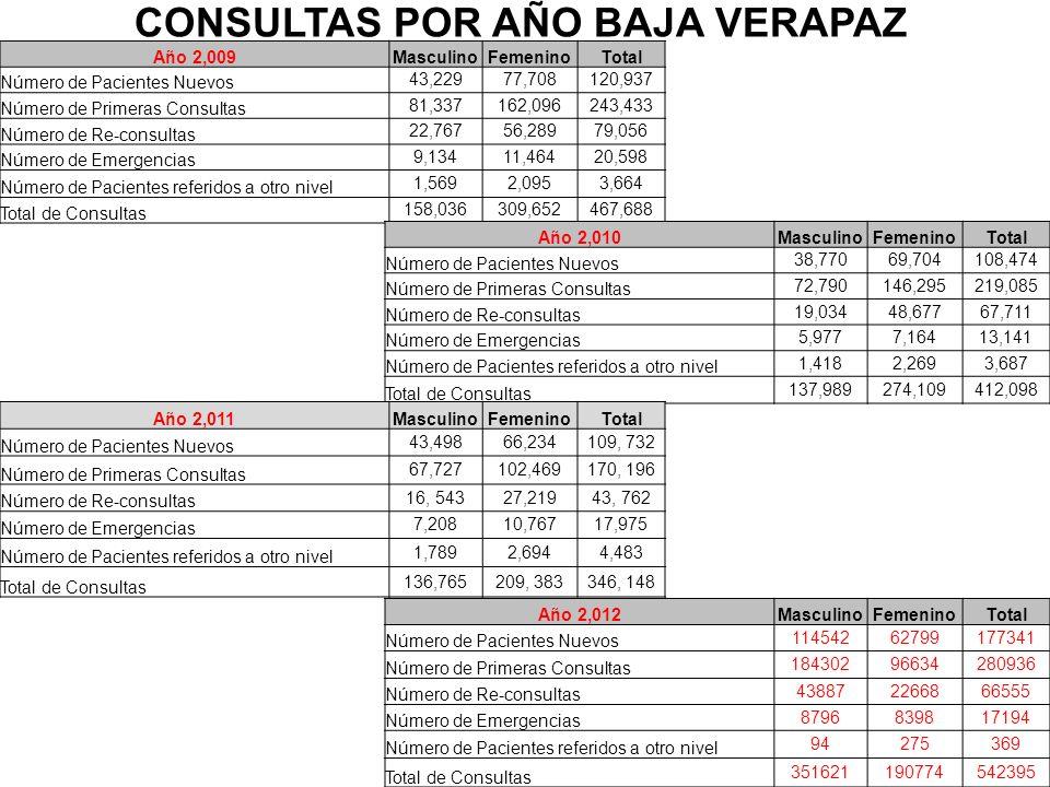 Año 2,009MasculinoFemeninoTotal Número de Pacientes Nuevos 43,22977,708120,937 Número de Primeras Consultas 81,337162,096243,433 Número de Re-consulta