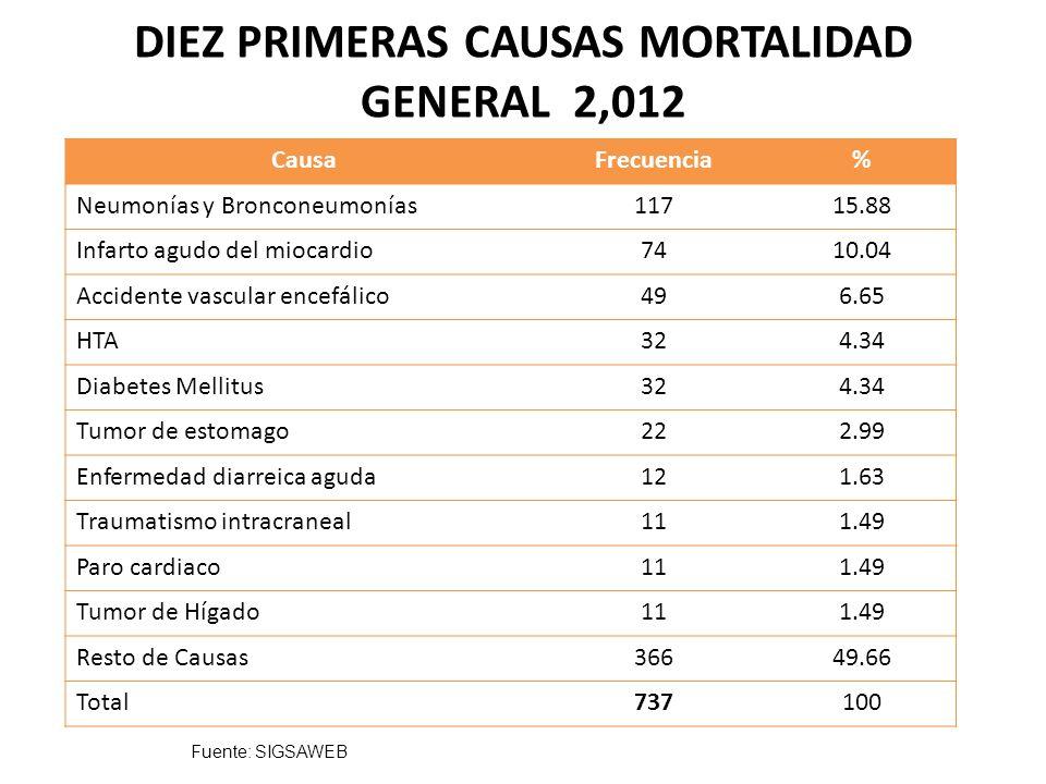 DIEZ PRIMERAS CAUSAS DE MORTALIDAD EN MENORES DE 1 AÑO 2012 CausaFrecuencia% Neumonías y Bronconeumonías30 25.86 Sepsis11 9.48 Diarrea7 6.03 Muerte Súbita6 5.17 Malformaciones Congénitas6 5.17 Aspiración de Meconio4 3.44 Desnutrición3 2.58 Prematurez3 2.58 Insuficiencia Renal2 1.72 Insuficiencia Cardiaca2 1.72 Resto de Causas39 33.62 TOTAL116100 Fuente: SIGSAWEB