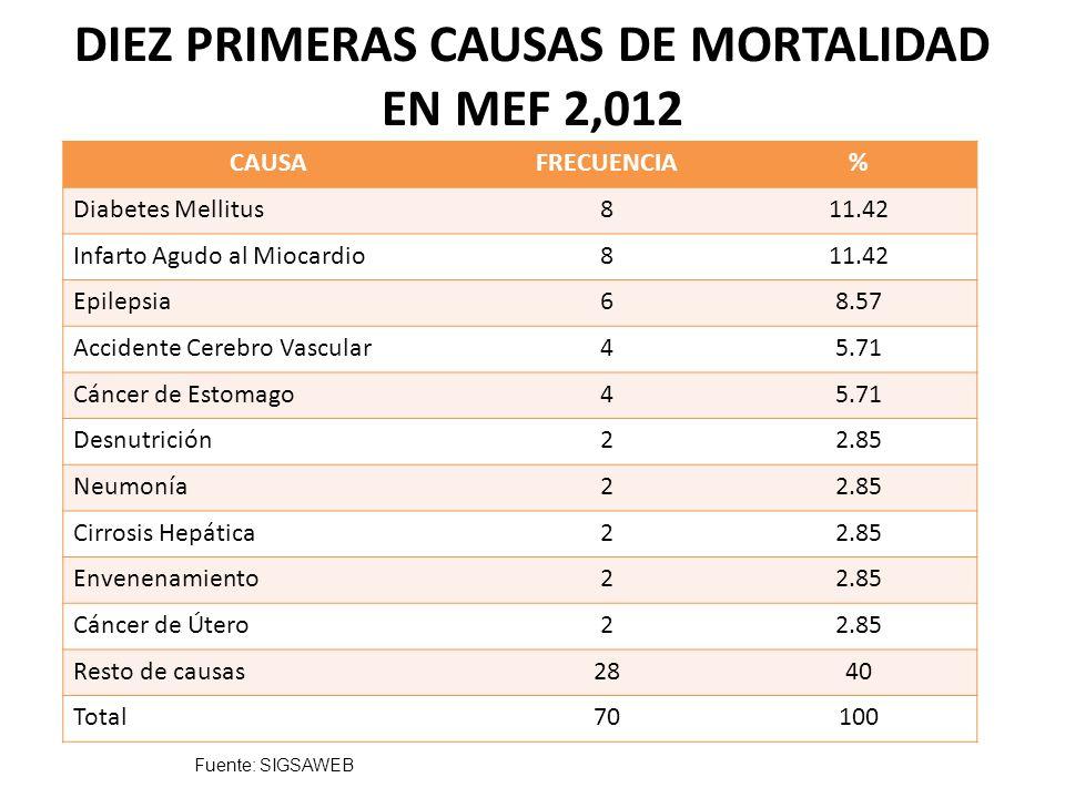 DIEZ PRIMERAS CAUSAS DE MORTALIDAD EN MEF 2,012 CAUSAFRECUENCIA% Diabetes Mellitus811.42 Infarto Agudo al Miocardio811.42 Epilepsia68.57 Accidente Cer
