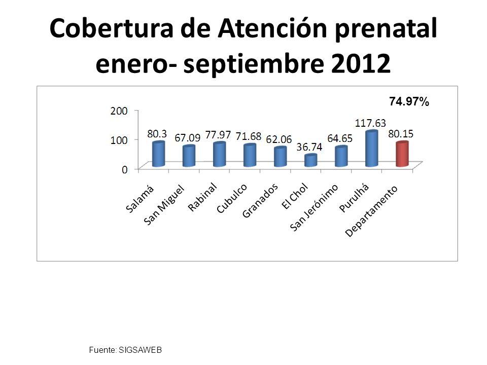 Cobertura de Atención prenatal enero- septiembre 2012 74.97% Fuente: SIGSAWEB