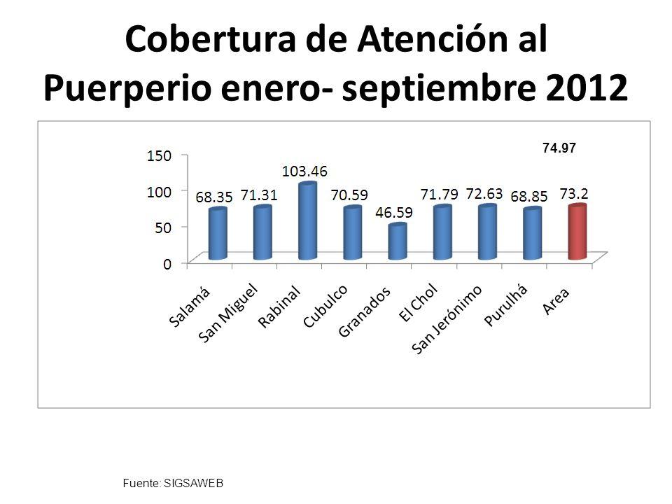 Cobertura de Atención al Puerperio enero- septiembre 2012 Fuente: SIGSAWEB 74.97