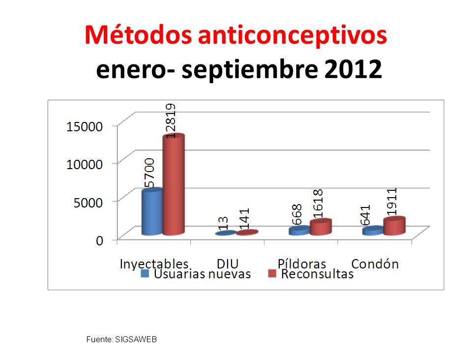 Métodos anticonceptivos enero- septiembre 2012 Fuente: SIGSAWEB