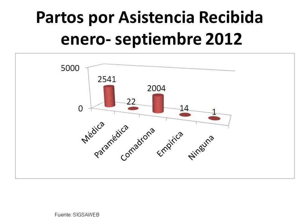Fuente: SIGSAWEB Partos por Asistencia Recibida enero- septiembre 2012