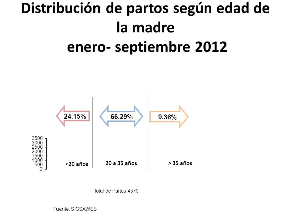 Fuente: SIGSAWEB Partos ocurridos en menores de 20 y mayores de 35 enero- septiembre 2012