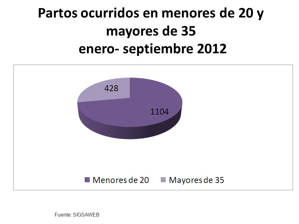 Fuente: SIGSAWEB Causas de Muertes Maternas enero- septiembre 2011-2012