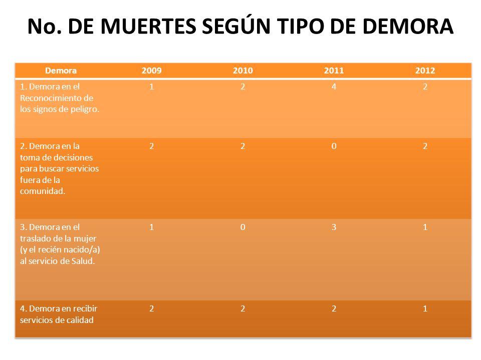 No. DE MUERTES SEGÚN TIPO DE DEMORA
